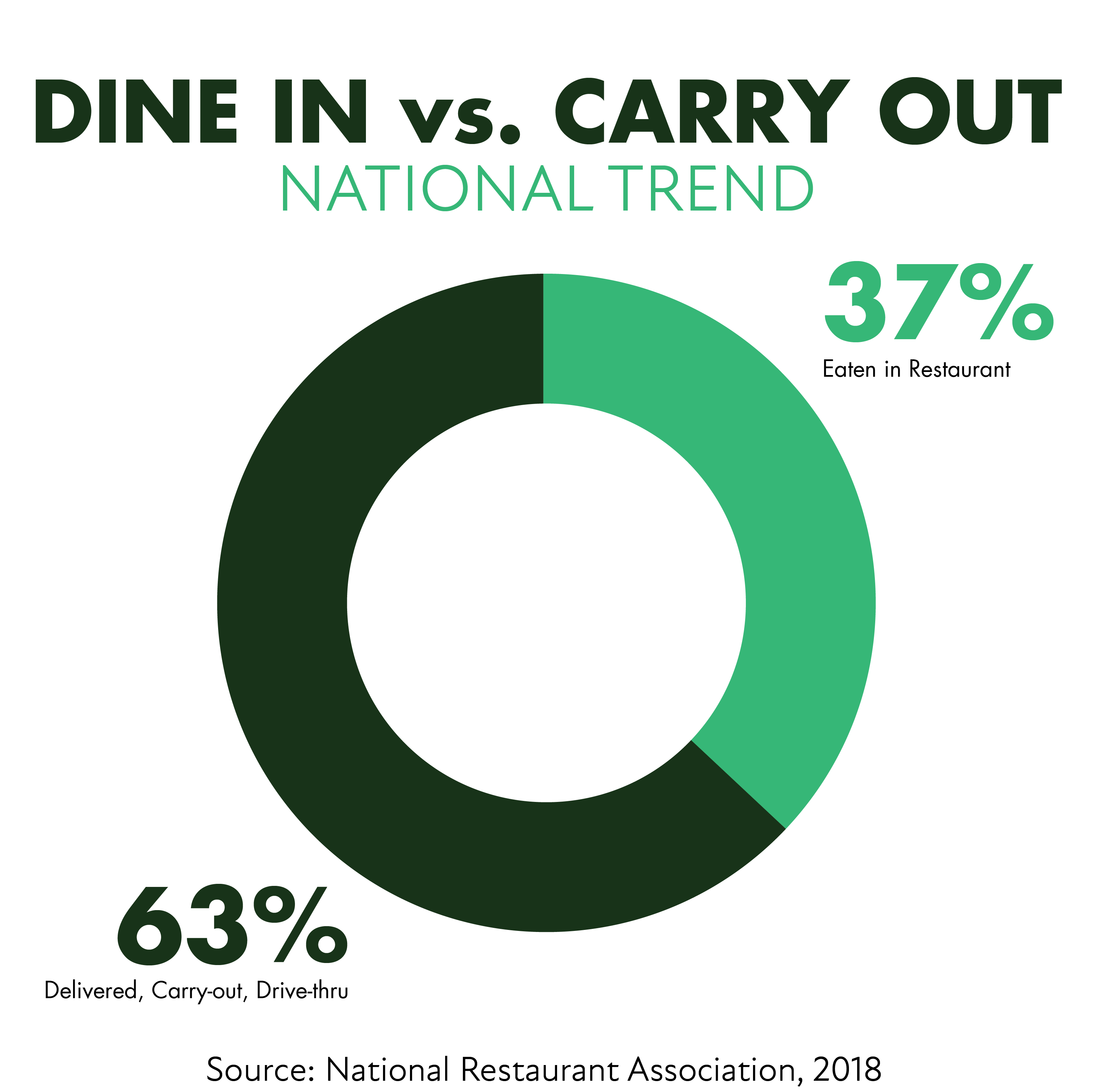 Dine in vs Carry out